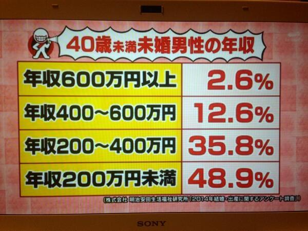 年収600万円以上の未婚男性って2.6%しかいないんだ…。  世の中の女性の皆様。 弊社亀谷 @metanika はお買い得ですよ〜!w http://t.co/6dSlNpm0pC