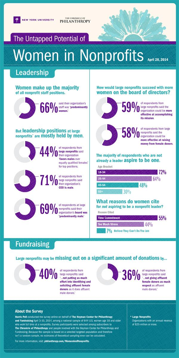 INFOGRAPHIC: The untapped potential of women in nonprofits http://t.co/uq71CEviwZ http://t.co/dhVRiTQa6c