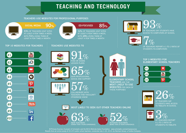 Check out this infographic from @Scholastic to find out how tech helps teachers in more ways than we realize: http://t.co/WQDlzPWg5t