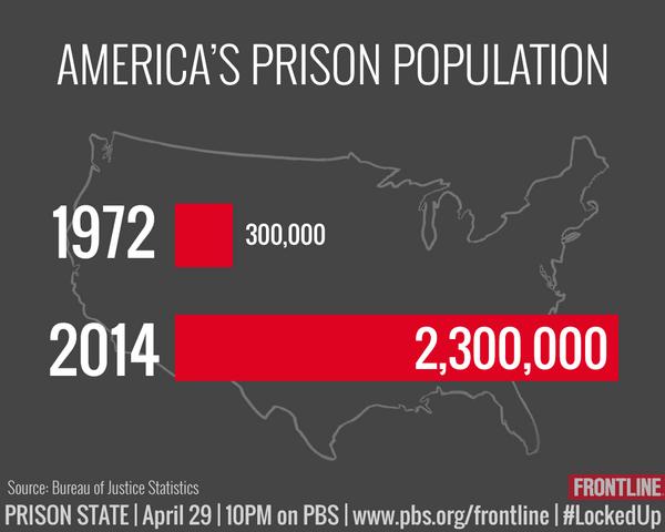 Tonight on FRONTLINE: In 1972, the US prison pop. was 300k. Today, it's 2.3 million. http://t.co/hrH1W7g5fR #LockedUp http://t.co/bKtzjfltjR