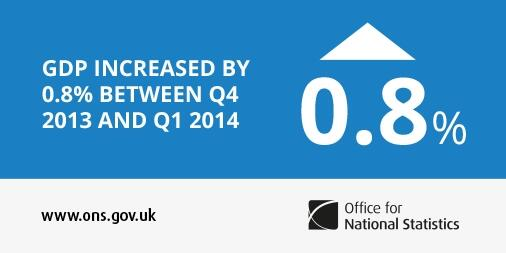 #GDP grew by 0.8% in Q1 2014 http://t.co/8Ym22p2IZS http://t.co/3rveg7SXxL