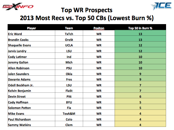 Top WR Prospects: 2013 Most Receptions vs. Top 50 CBs (Lowest Burn %) http://t.co/Xg5AYnur6o