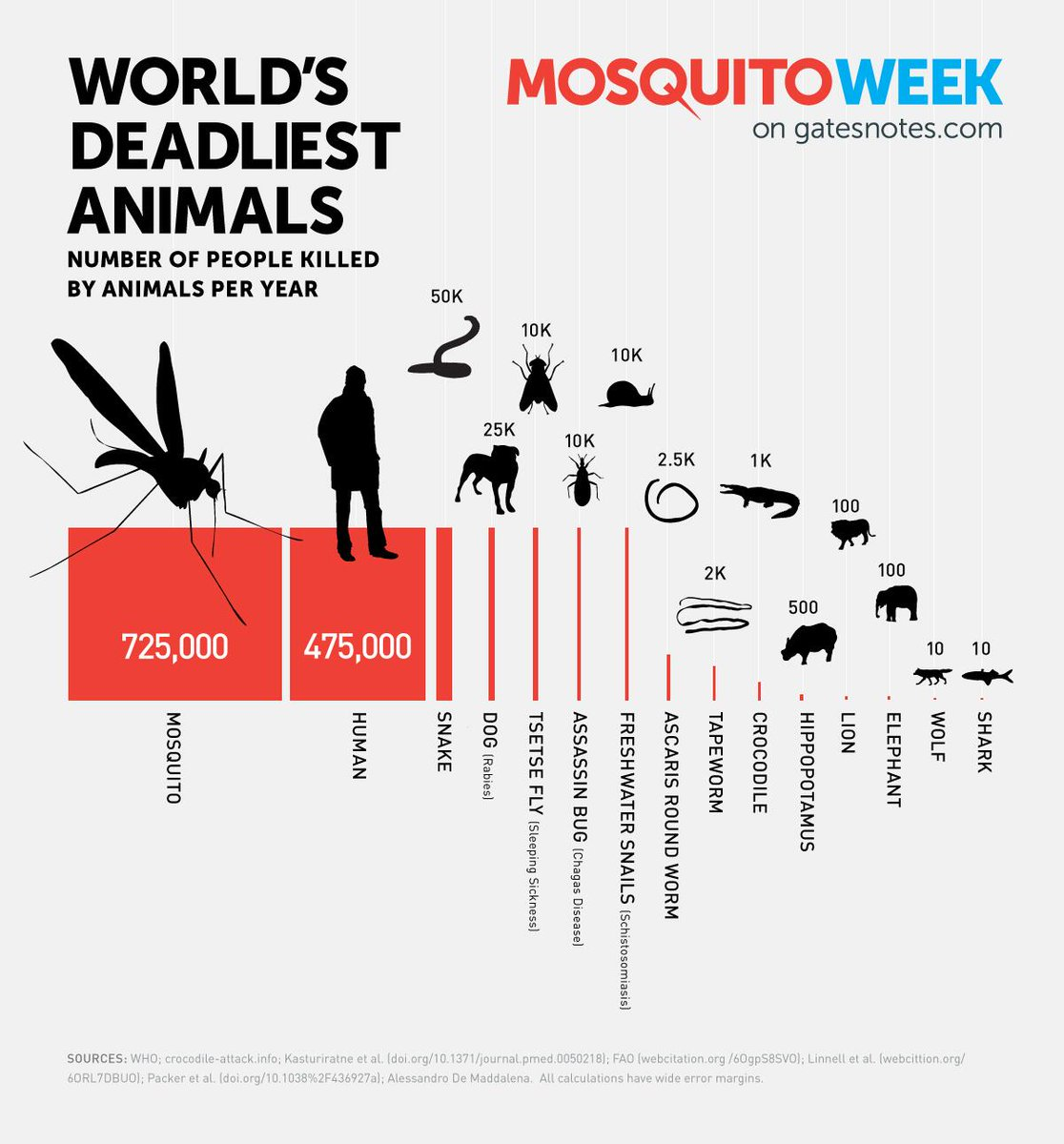 Bill Gates (@BillGates): Hey @SharkWeek, sharks are cool, but they're not even close to being the deadliest animal:  http://t.co/bvE7TuaBZF http://t.co/aWjbnw46N4