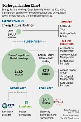 You aren't the only one confused by the breakdown of Energy Future, the former TXU. Here's a handy @WSJ cheat sheet: http://t.co/V62b1ZWdou