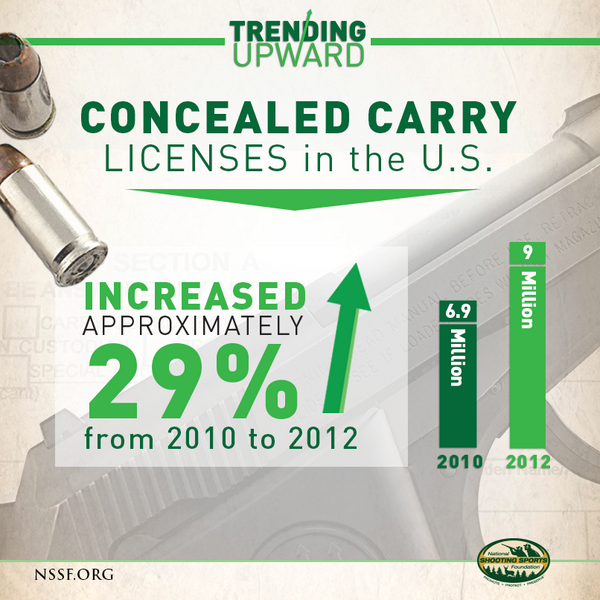 #TrendingUpward: Concealed carry licenses in U.S. increased 29% from 2010 to 2012 http://t.co/OqEosmS2Cg
