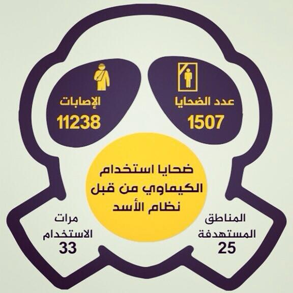 #chemicalmassacre in #syria http://t.co/xeCI9uwphc