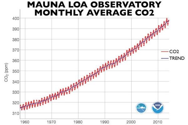 It's official: April 1st month in human history with average CO2 levels above 400 ppm: http://t.co/p4stHVDSE6 http://t.co/HlBnxgIJOp #mvo