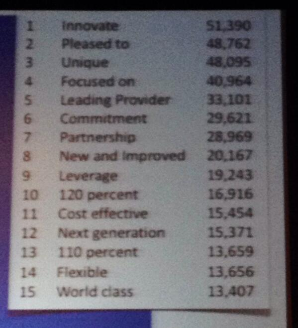 Most overused words in press releases (according to @dmscott) #HCMPS14 http://t.co/rKhryTzqFi