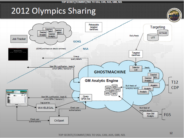 """New Snowden docs reveal NSA's """"Ghostmachine"""" - stores """"100s of billions"""" of metadata records: https://t.co/btZxG0rDob http://t.co/aUwo2l85RO"""