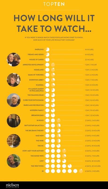 Combien de temps pour voir toute une série TV ? http://t.co/8ARzNwTTkx http://t.co/gdmncgqzbM