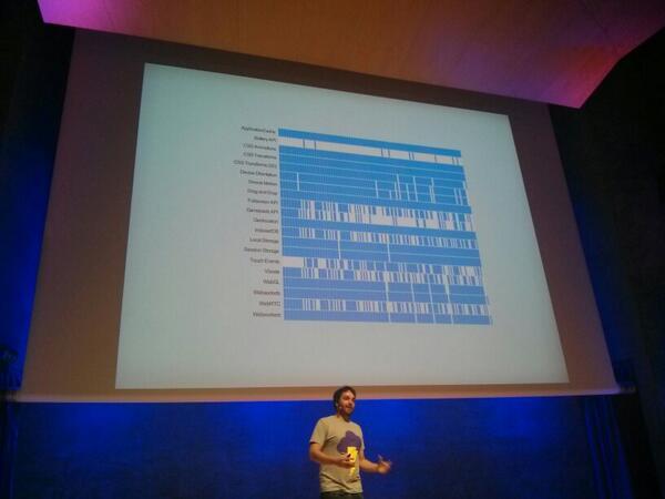 @benjaminbenben gave the most kickass talk on the multi device web ever @futurejs . Wow! http://t.co/j1vh2UVzfP
