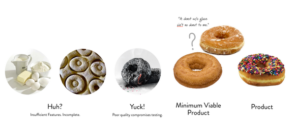"""Updated version of my """"What's less than MVP?"""" visual: http://t.co/jdK73eHWoB"""