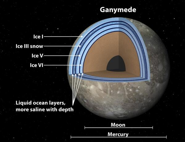 Jupiter's moon Ganymede could be a 'club sandwich' with life http://t.co/PeTwhLqtDL http://t.co/k1NUOAlEFs