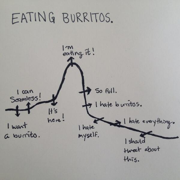 I drew a graph about burritos. Related: today is just not a productive day you guys. http://t.co/3gXx3xXKwp