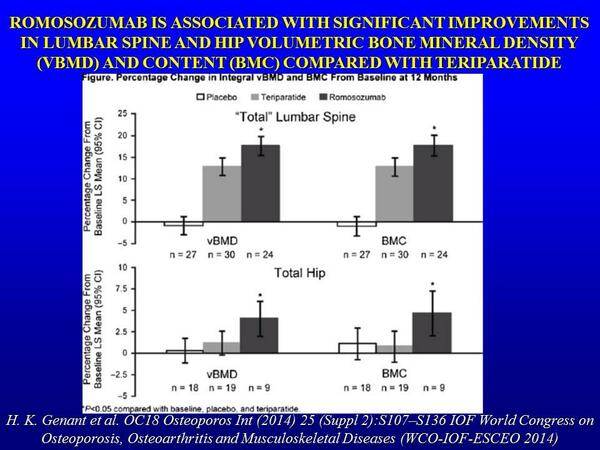 """#Romosozumab increased vBMD and BMC at the """"total"""" lumb. spine and tot. hip compared with placebo and #teriparatide http://t.co/vgrrfsqnY6"""