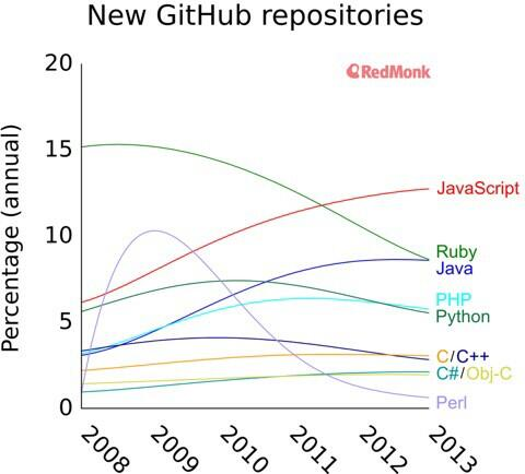 """Perl is so awesome!! Let's beat Ruby!"" 1yr later... ""This is too hard. Who cares"" JavaScript... ""Jus gimme a minute"" http://t.co/w338HXiPEK"