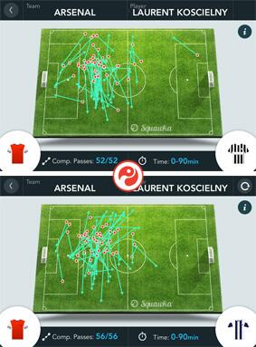 Bmz7U3 CMAE2E4j Masterful! Arsenals Laurent Koscielny hasnt misplaced a pass in the league in nearly 200 minutes [Picture]