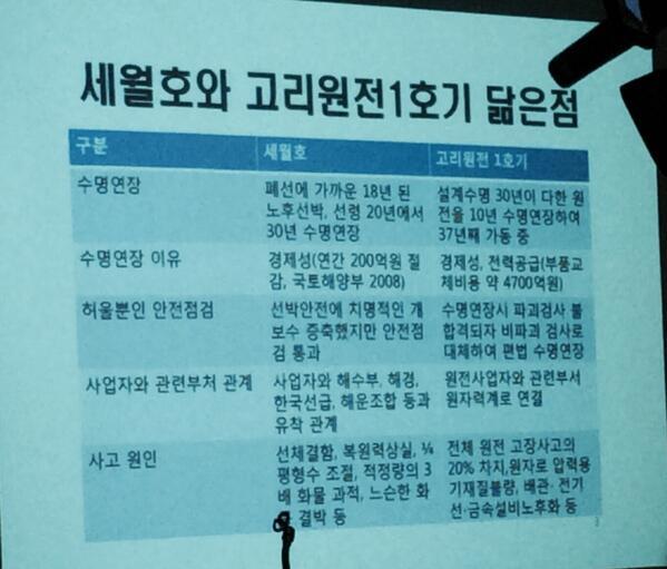 세월호와 고리원전1호기의 닮은 점 http://t.co/8JqLvlK7jM