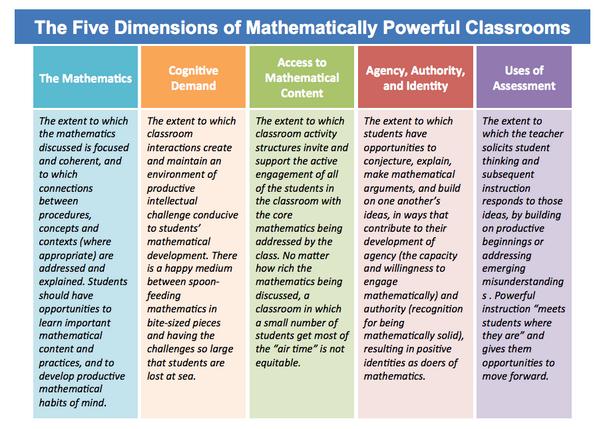 "RT @hyknrks: ""@davidwees: The Five Dimensions of Mathematically Powerful Classrooms via Alan Schoenfeld   #mapc14 #mathchat http://t.co/1idFAqCYSz""👍"