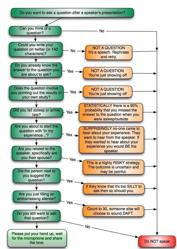 """@DrRKSingal: Before asking a question at a conference use this chart: http://t.co/QVyd4SiEvk""   Should be posted at every conference"