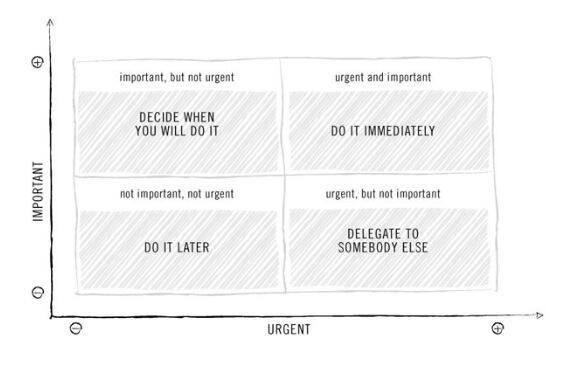 Urgent vs. Important http://t.co/eh7wbk2IUV http://t.co/LsyEFvasKC
