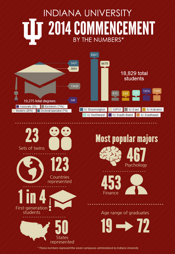 Indiana University 2014 Commencement: By the Numbers. Infographic: http://t.co/2KykCYL7f5