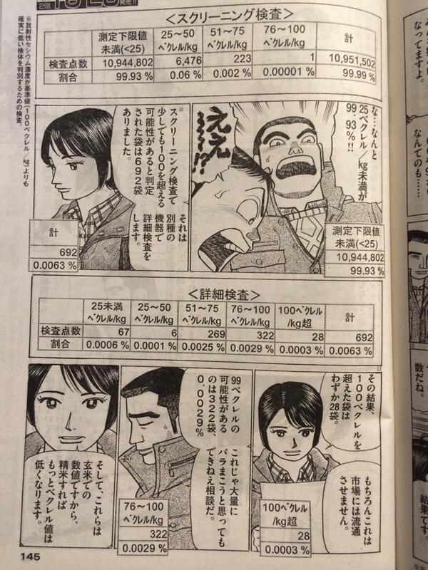 ビッグコミックの「そばもん」はとても丁寧に食と放射能を扱っているので、これも小学館の仕事として読んでみて欲しい。 http://t.co/1SQJ4VyoPM