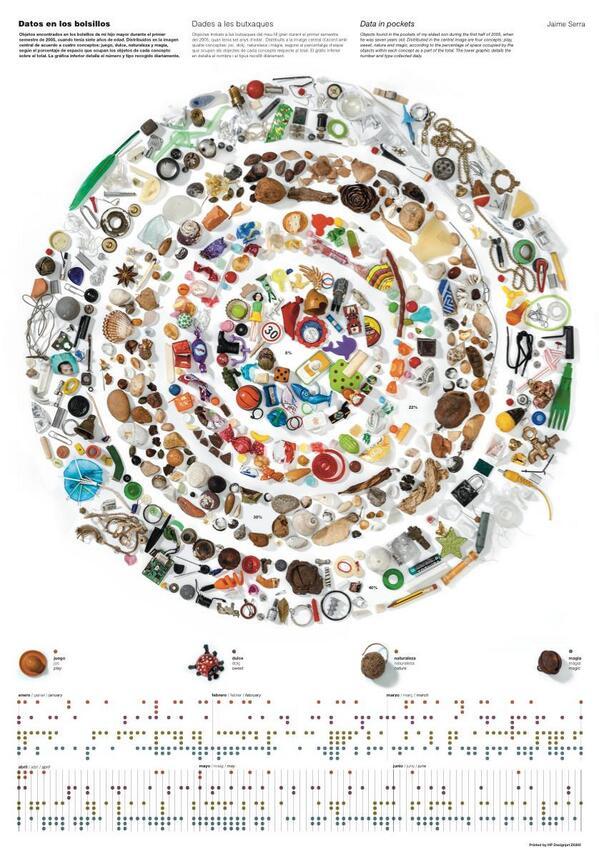 'Datos en los bolsillos' uno de los tres posters que te puedes llevar de la exposición en el @cececebe @_BIGBANGDATA http://t.co/NG1n9GMQuU