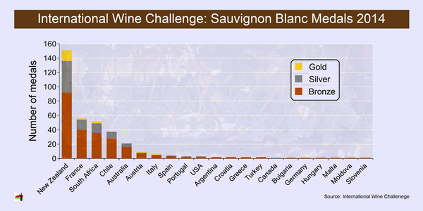 Love this graph! RT @winestats Here's the medal tally by country for #SauvBlanc wine at #IWC2014. Way to go @nzwine! http://t.co/zxKAE7s0sF