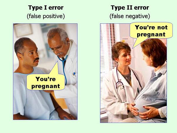 Type I and II errors simplified, in case you find the generic names confusing http://t.co/vUHLvansaT