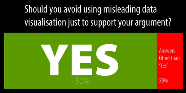 "Nice survey finding - ""Should you avoid using misleading data visualisation just to support your argument?"" http://t.co/vJU0bJ5OVT"