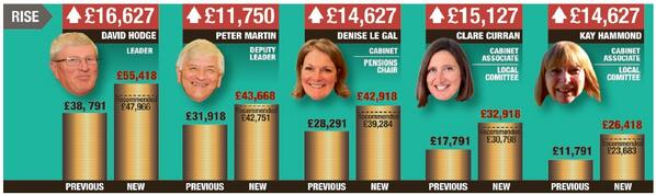 Who voted for Surrey's £300k councillor pay rise? They did. Who's paying for it? You are. This week's P7 lead http://t.co/UeFC0ZVZyb