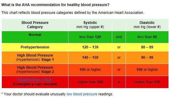 Is Your Blood Pressure Is Normal Borderline Or High This Chart