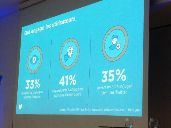 #tweetandtoast 33% des tweetos changent de chaîne pour regarder l'émission dont les autres tweetos parlent #Socialtv http://t.co/vpE3NF0irt