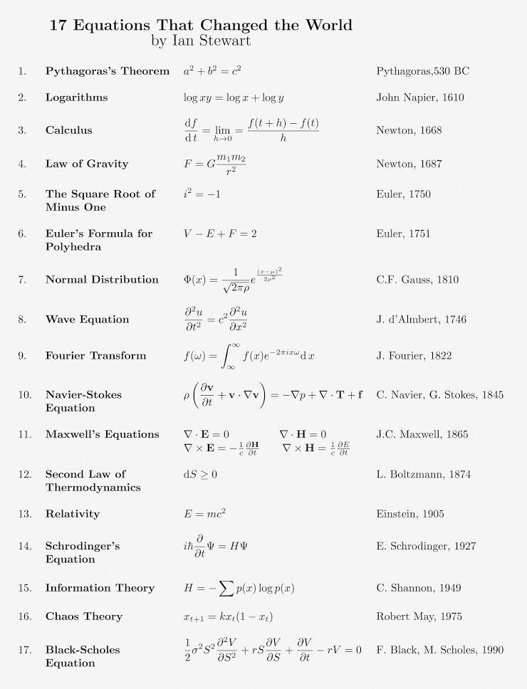 RT @PatrickOBarnes: RT @principalspage: 17 math equations that changed the world.  http://t.co/CxAaqrFQGN #STEM