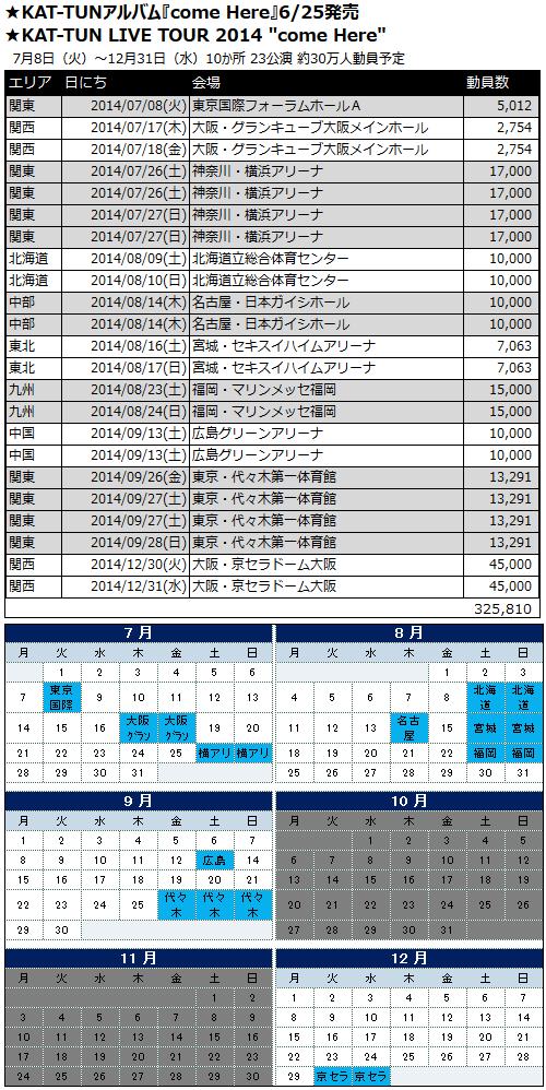 """【アルバム&ツアー""""come Here""""】 ●アルバムは6/25発売 ●KAT-TUN LIVE TOUR 2014 """"come Here"""" ●全国10か所23公演 約30万人動員予定 ●昼夜2公演は横浜・名古屋・広島・代々木2日目 http://t.co/qoluDHysBO"""