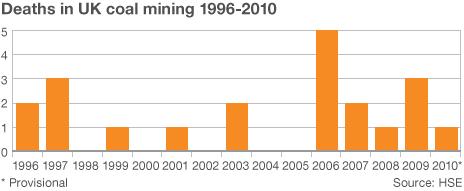 200 sene geriye gitmezsek, İngiltere'nin bugününe bakarsak, kömür madeni kazalarında son 20 yılda Toplam 20 kişi ölmş http://t.co/lrlDdTS3Ez