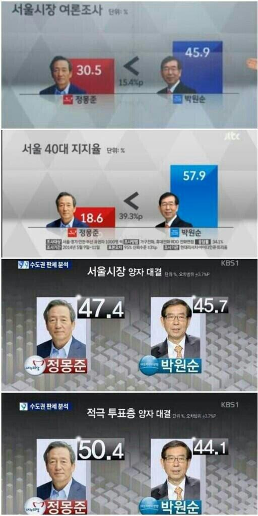 손석희의 JTBC와 길환영의 KBS의 여론조사가 이렇게 차이가 나는 것은 부정선거를 하겠다는 신호입니다.새벽에 뒤집어지고 부재자 투표는 모두 정몽준이 승리할 겁니다.막아야 합니다. http://t.co/PMZAsofDb9