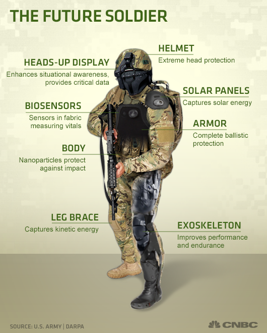 The U.S. military is taking wearable tech to new levels. Meet the ...