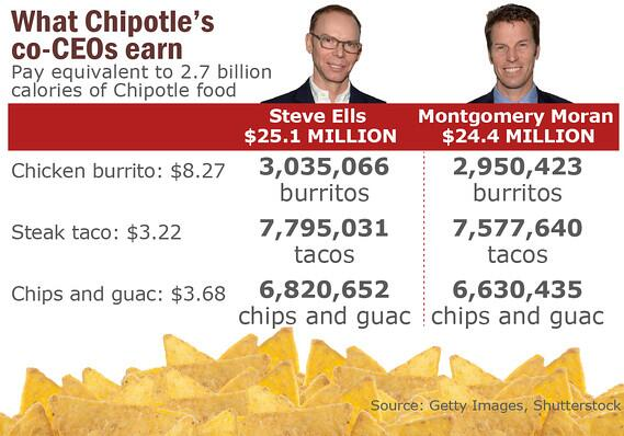 Chipotle's executives make an annual salary equivalent to the cost of 3 million burritos: http://t.co/CLPEsg62R7 http://t.co/RyfEMjzwpl