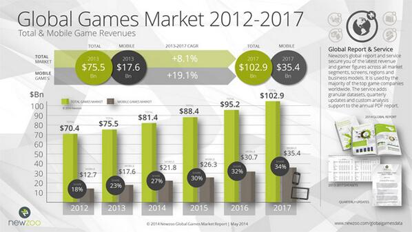 2014 Global Games Market Report by @NewzooHQ shows international games market will reach $102.9 Billion by 2017. http://t.co/0GV00jWJWv