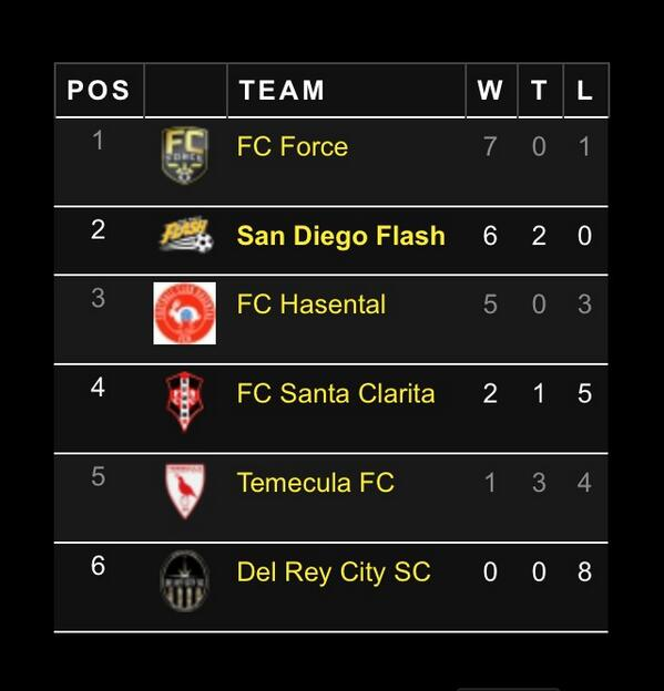 #TheFlash to Play FC Force in Chula Vista for 1st Place this Saturday! http://t.co/KOlRhbYBHP #SanDiego #Soccer http://t.co/ztgjAnJ8i0