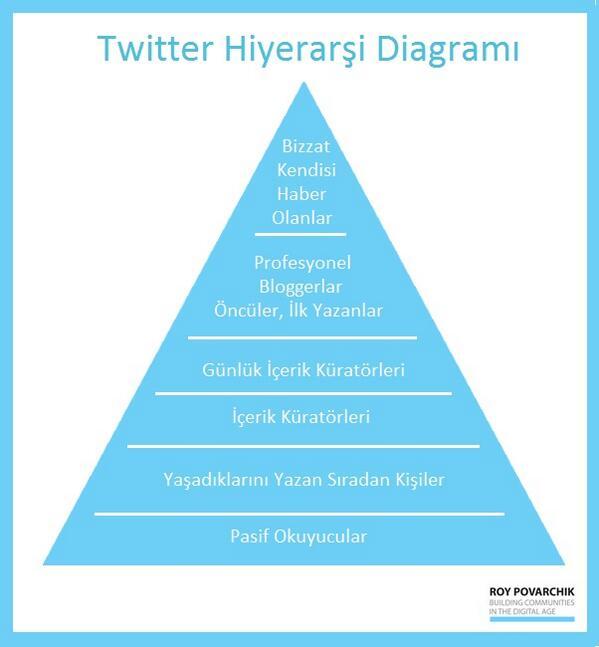 Ufuk Tarhan (@futuristufuk): Kurtulamayacagiz biz bu hiyerarsi sevdasindan! Twitter Hiyerarsi diyagrami ektedir efm:) http://t.co/c1b88SXgNA