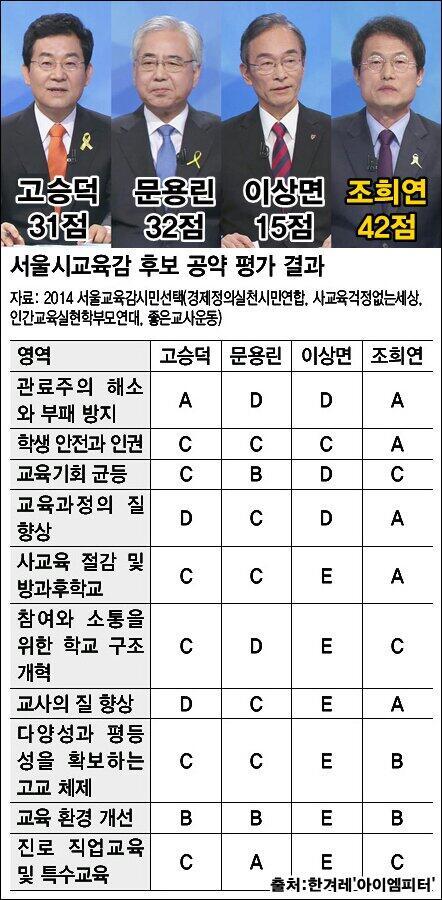 알고 투표합시다^^ RT @zarodream: <서울 교육감 후보 공약 평가 결과>교육감 선거는 절대 인기투표가 돼서는 안됩니다. 우리 아이들의 미래가 걸린 문제입니다. http://t.co/8LPEUu3MZT
