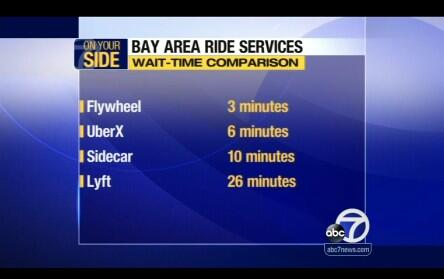 San Francisco's version of a traffic report http://t.co/hMmxVcPPkg (via @chanian)
