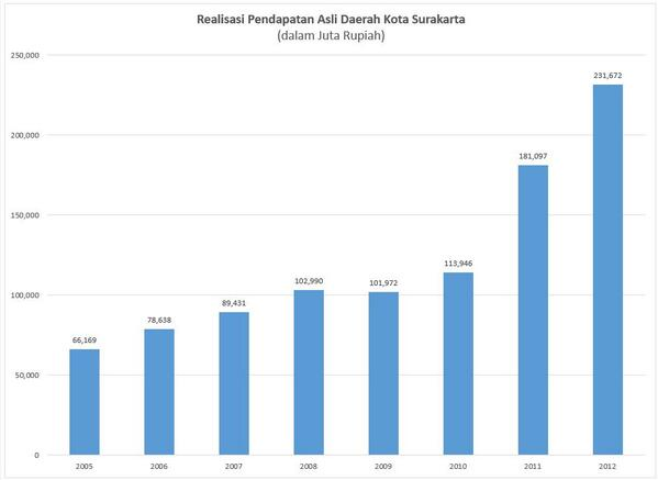 Bung @fadlizon perhatikan diagram ini. Datanya dari DJPK Kemenkeu. Ada yang anda rasa aneh? http://t.co/4I5TZgQsYf