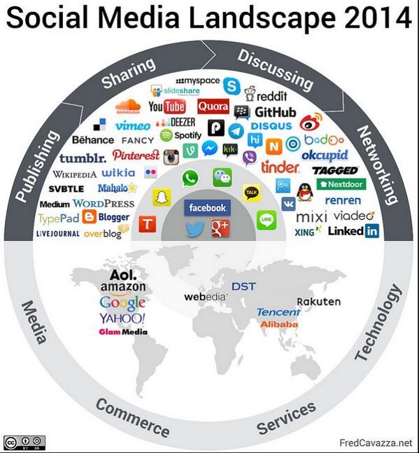 Le Panorama des médias sociaux 2014 en 1 image ! http://t.co/V9JxshmB48 http://t.co/aZrtgNb14E