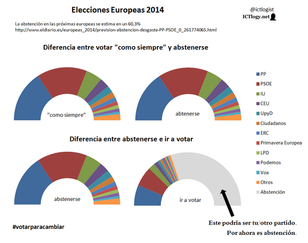 Abstenerse es dar el 60% del voto a PP y PSOE. Si querías hacer eso, ve y vótales. Si no, ve y vota otra cosa. http://t.co/2Y90NgGdG3
