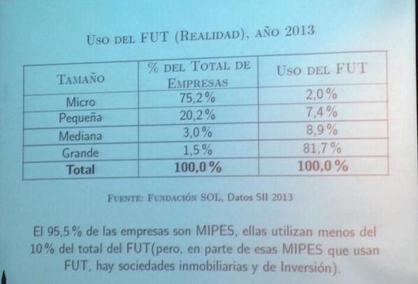 Esto es lo que dice la fundación Sol sobre el uso del Fut por tamaño de empresa http://t.co/tpjAFhCmM0