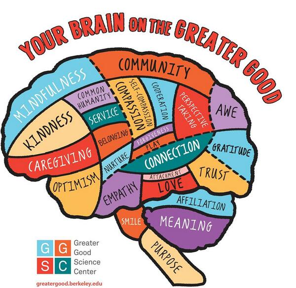 RT @moniquevalcour: Your brain on the greater good! @GreaterGoodSC http://t.co/i6uVawfChc